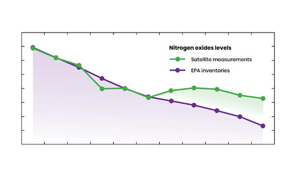 Graph showing slowing gains in U.S. air quality